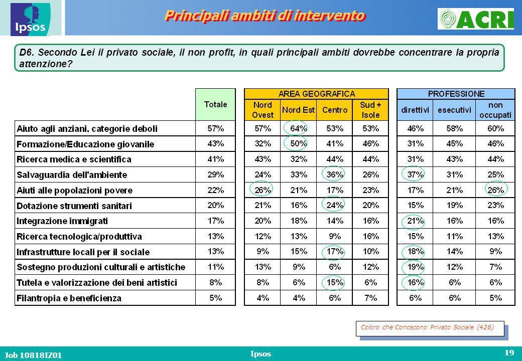 Job 10818IZ01 Ipsos 19 Principali ambiti di intervento D6.