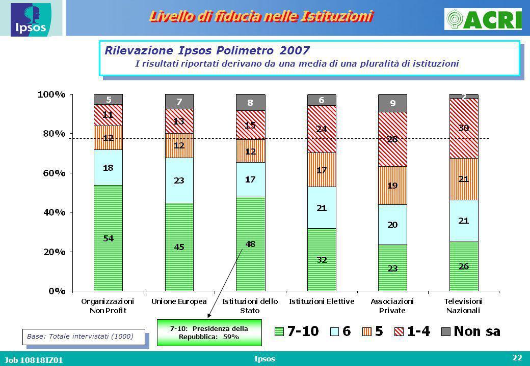 Job 10818IZ01 Ipsos 22 Livello di fiducia nelle Istituzioni Base: Totale intervistati (1000) Rilevazione Ipsos Polimetro 2007 I risultati riportati derivano da una media di una pluralità di istituzioni 7-10: Presidenza della Repubblica: 59%