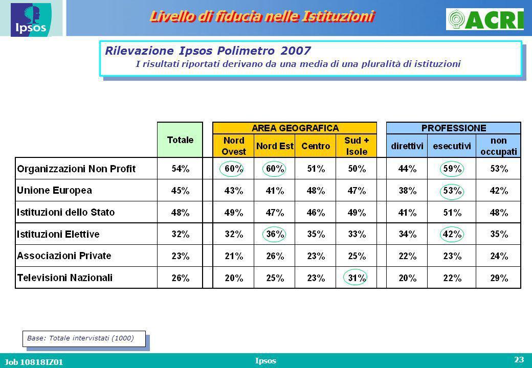 Job 10818IZ01 Ipsos 23 Livello di fiducia nelle Istituzioni Base: Totale intervistati (1000) Rilevazione Ipsos Polimetro 2007 I risultati riportati derivano da una media di una pluralità di istituzioni
