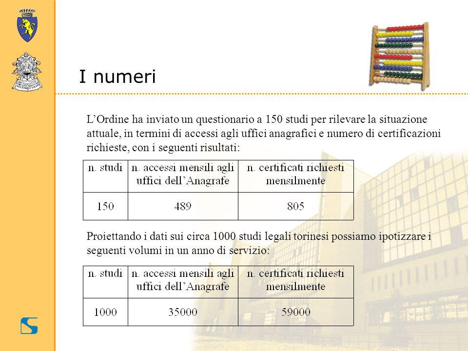 I numeri LOrdine ha inviato un questionario a 150 studi per rilevare la situazione attuale, in termini di accessi agli uffici anagrafici e numero di c