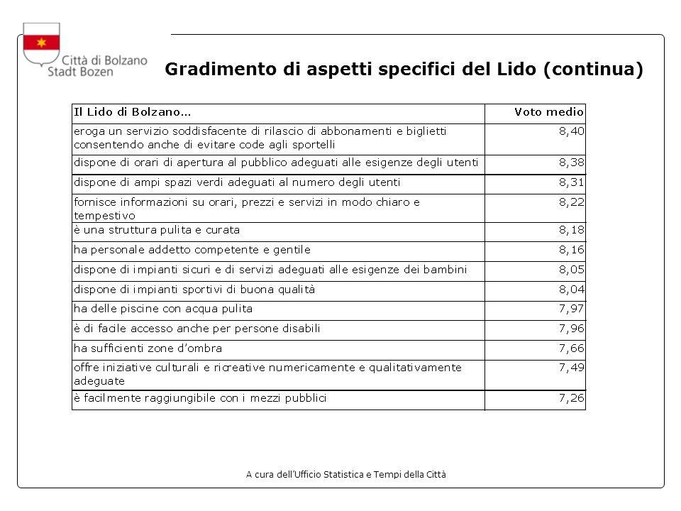 A cura dellUfficio Statistica e Tempi della Città Gradimento di aspetti specifici del Lido (continua)