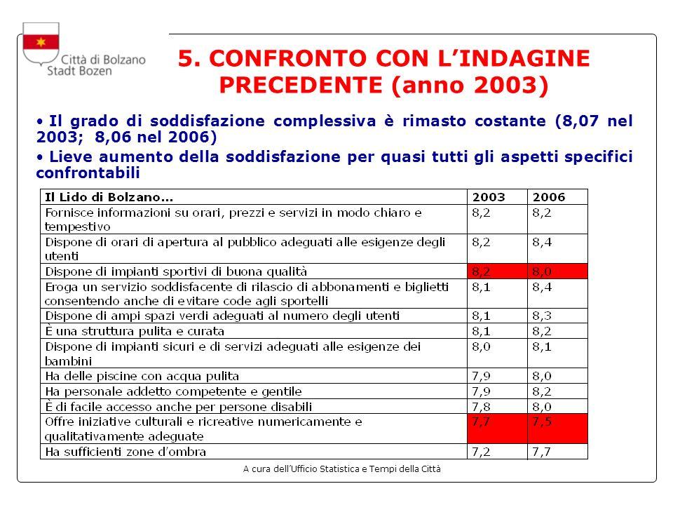A cura dellUfficio Statistica e Tempi della Città 5. CONFRONTO CON LINDAGINE PRECEDENTE (anno 2003) Il grado di soddisfazione complessiva è rimasto co