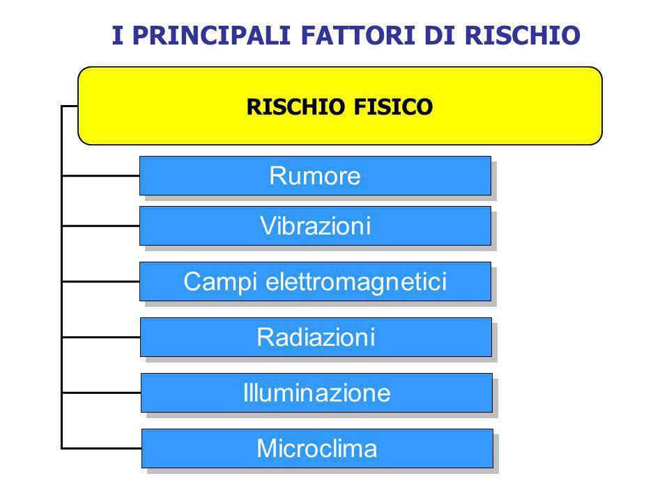 I PRINCIPALI FATTORI DI RISCHIO RISCHIO FISICO Rumore Vibrazioni Campi elettromagnetici Radiazioni Illuminazione Microclima