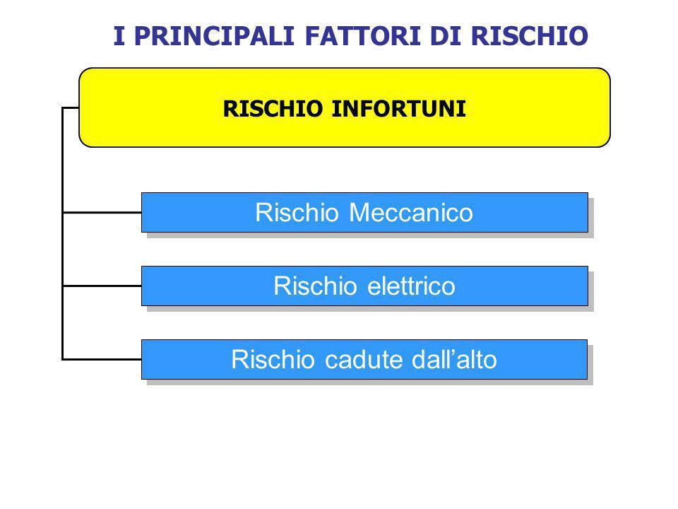I PRINCIPALI FATTORI DI RISCHIO RISCHIO INFORTUNI Rischio Meccanico Rischio elettrico Rischio cadute dallalto
