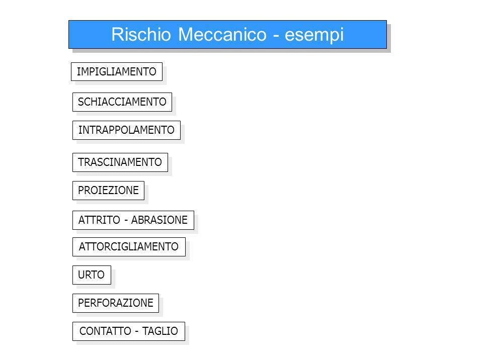 Rischio Meccanico - esempi IMPIGLIAMENTO INTRAPPOLAMENTO TRASCINAMENTO SCHIACCIAMENTO ATTORCIGLIAMENTO CONTATTO - TAGLIO URTO PERFORAZIONE ATTRITO - A
