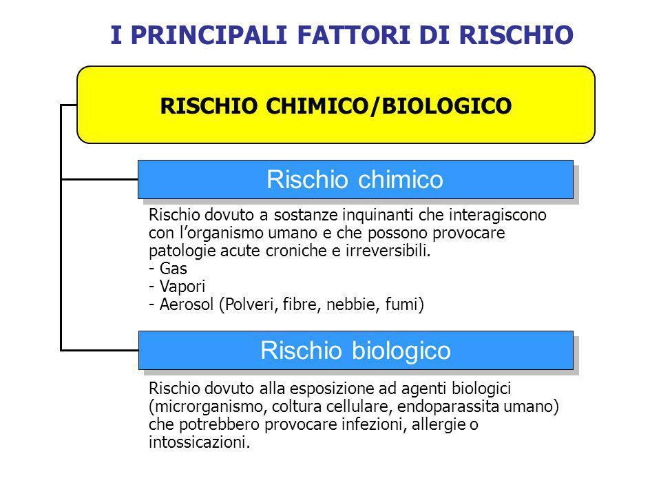 I PRINCIPALI FATTORI DI RISCHIO RISCHIO CHIMICO/BIOLOGICO Rischio chimico Rischio biologico Rischio dovuto a sostanze inquinanti che interagiscono con