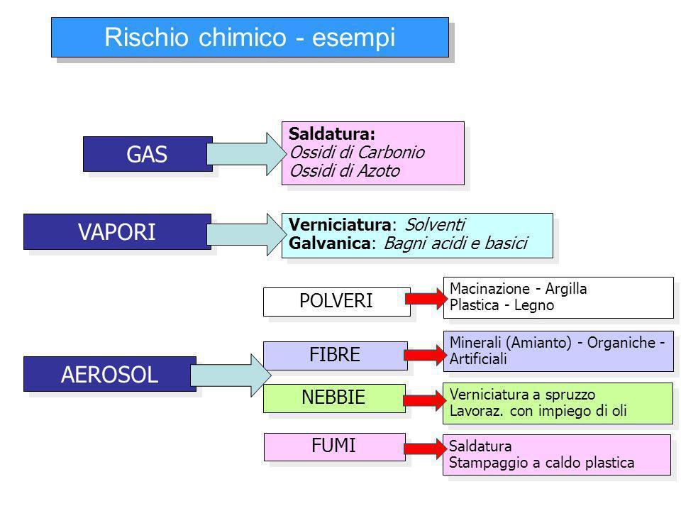 Rischio chimico - esempi GAS Saldatura: Ossidi di Carbonio Ossidi di Azoto Saldatura: Ossidi di Carbonio Ossidi di Azoto AEROSOL VAPORI Verniciatura: