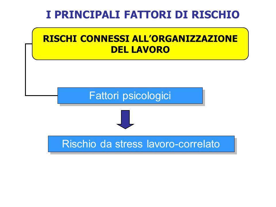 I PRINCIPALI FATTORI DI RISCHIO RISCHI CONNESSI ALLORGANIZZAZIONE DEL LAVORO Fattori psicologici Rischio da stress lavoro-correlato
