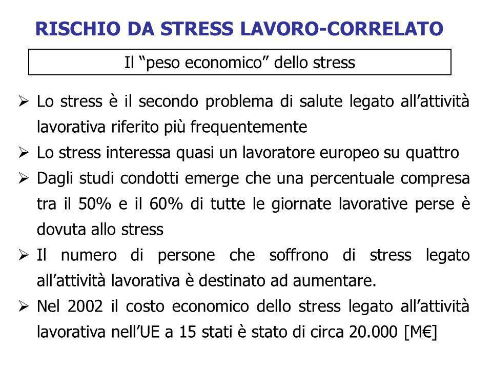 Lo stress è il secondo problema di salute legato allattività lavorativa riferito più frequentemente Lo stress interessa quasi un lavoratore europeo su