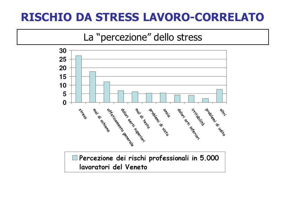 RISCHIO DA STRESS LAVORO-CORRELATO La percezione dello stress
