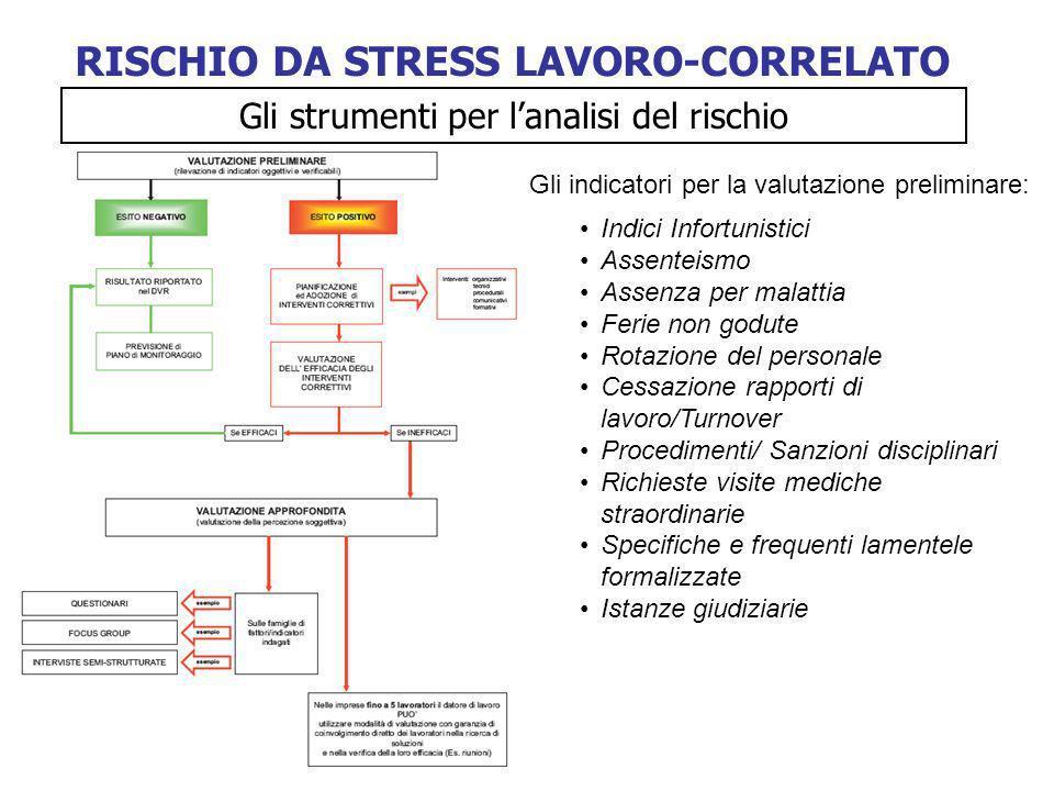 RISCHIO DA STRESS LAVORO-CORRELATO Gli strumenti per lanalisi del rischio Gli indicatori per la valutazione preliminare: Indici Infortunistici Assente