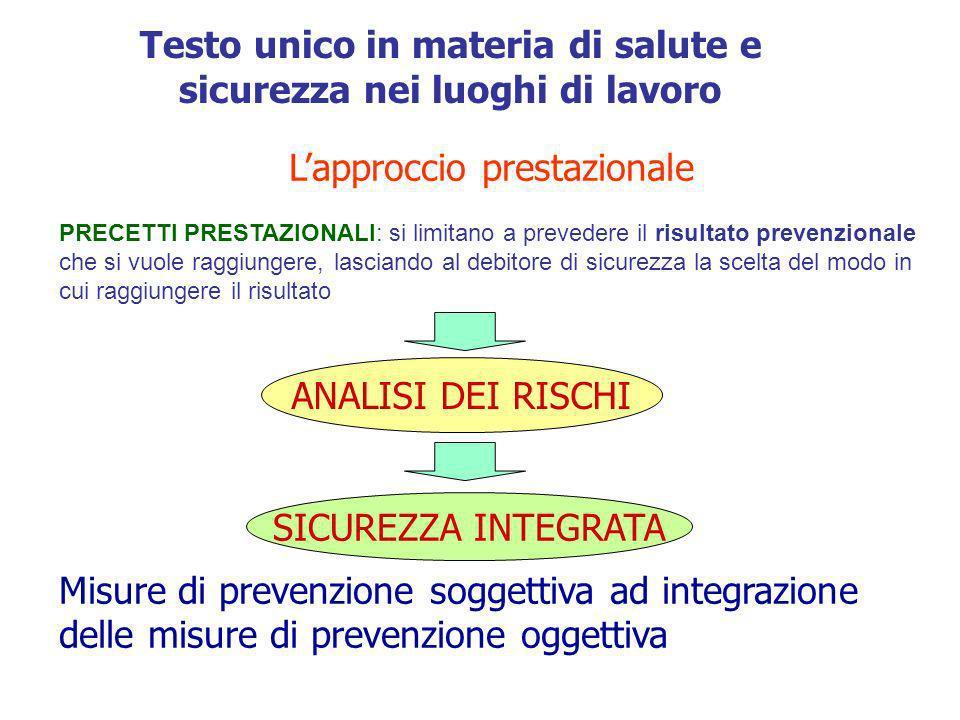 RISCHIOEVENTOESPOSIZIONEDANNO Prevenzione Protezione Testo unico in materia di salute e sicurezza nei luoghi di lavoro