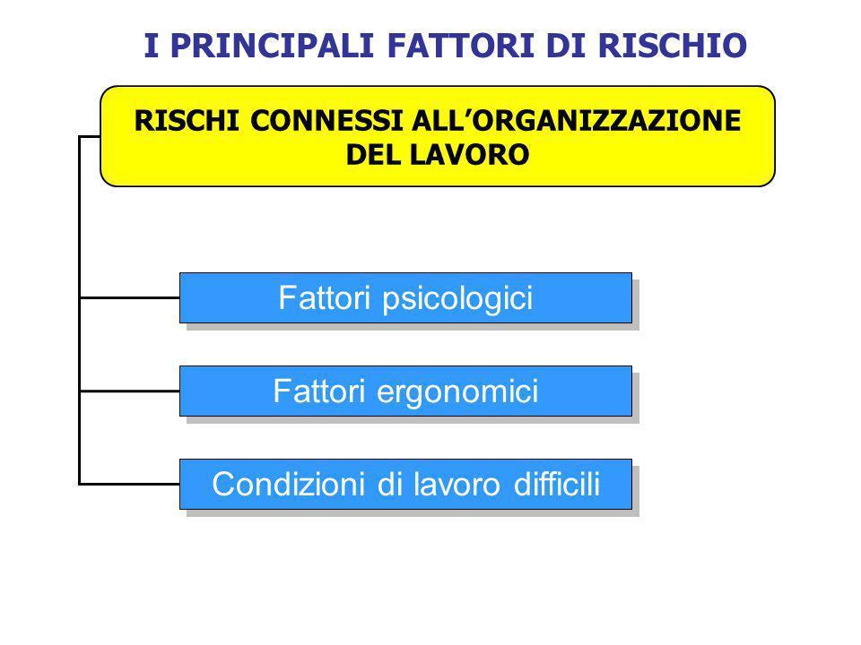 I PRINCIPALI FATTORI DI RISCHIO RISCHI CONNESSI ALLORGANIZZAZIONE DEL LAVORO Fattori psicologici Fattori ergonomici Condizioni di lavoro difficili