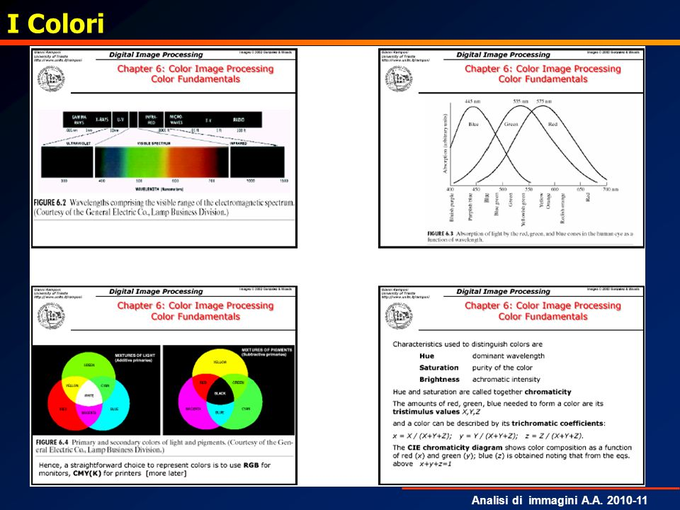 Analisi di immagini A.A. 2010-11 I Colori