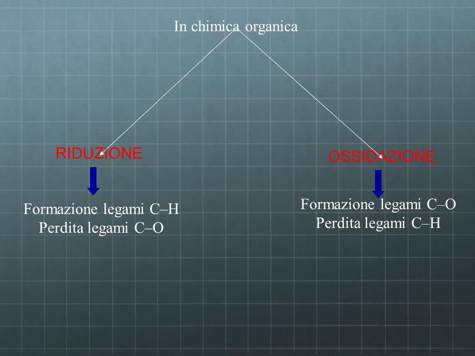 In chimica organica OSSIDAZIONE Formazione legami C–O Perdita legami C–H RIDUZIONE Formazione legami C–H Perdita legami C–O
