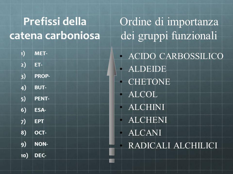 Prefissi della catena carboniosa 1) MET- 2) ET- 3) PROP- 4) BUT- 5) PENT- 6) ESA- 7) EPT 8) OCT- 9) NON- 10) DEC- ACIDO CARBOSSILICO ALDEIDE CHETONE A