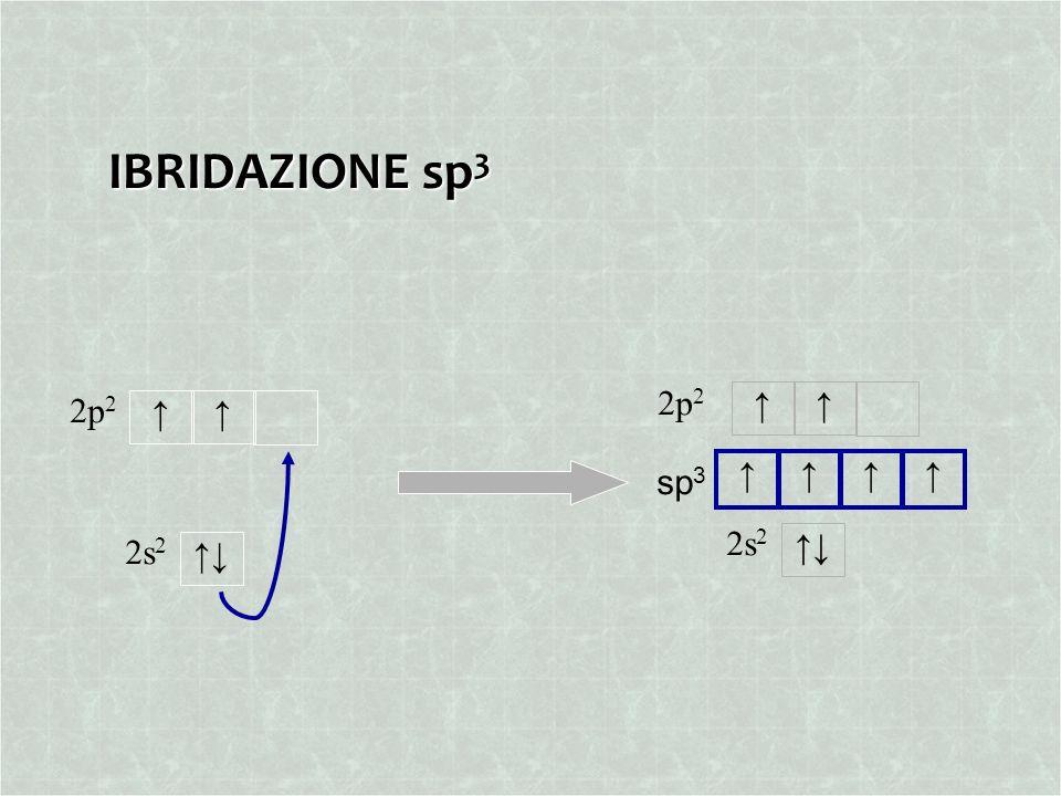 IBRIDAZIONE sp 3 sp 3 2p 2 2s 2 2p 2 2s 2