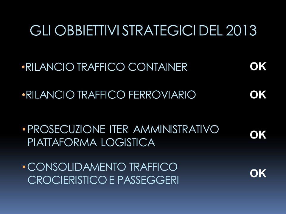 GLI OBBIETTIVI STRATEGICI DEL 2013 RILANCIO TRAFFICO CONTAINER OK RILANCIO TRAFFICO FERROVIARIO OK PROSECUZIONE ITER AMMINISTRATIVO PIATTAFORMA LOGIST