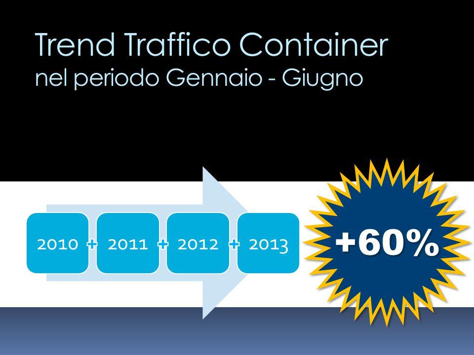 Trend Traffico Container nel periodo Gennaio - Giugno 2010201120122013 +60%