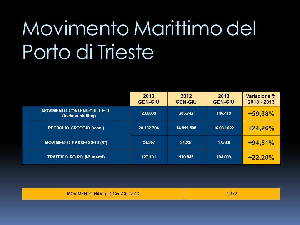 Movimentazione ferroviaria allinterno del Porto Franco Nuovo ( risultati conseguiti negli anni 2011, 2012, I ° semestre 2013 e forecast 2013) 20112012 2013 (I sem) 2013 (prev.) Var.