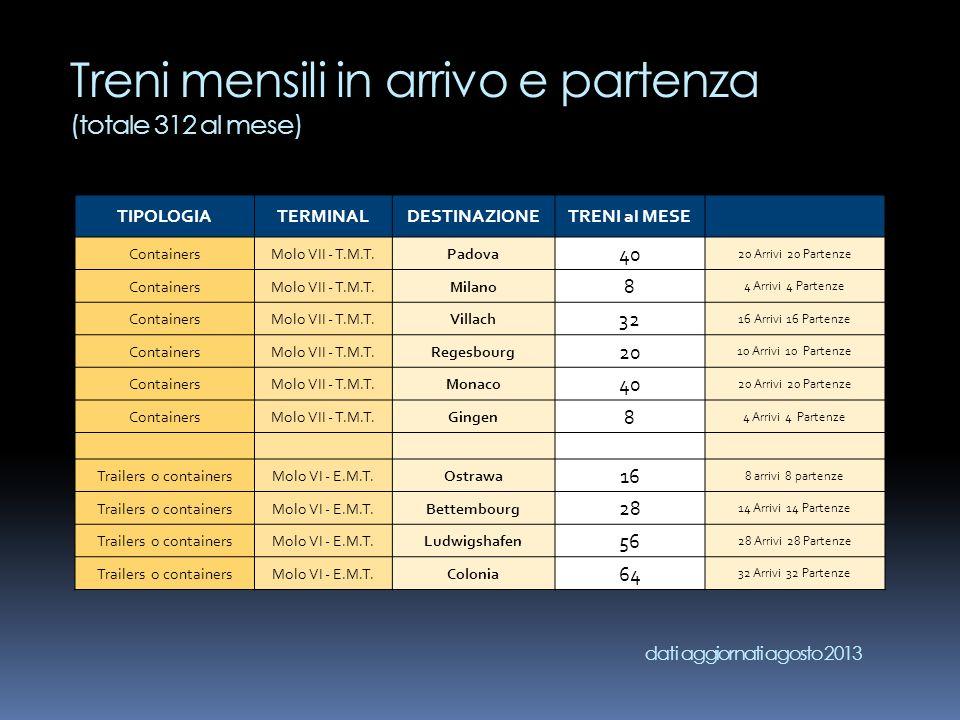Treni mensili in arrivo e partenza (totale 312 al mese) TIPOLOGIATERMINALDESTINAZIONETRENI al MESE ContainersMolo VII - T.M.T.Padova 40 20 Arrivi 20 P