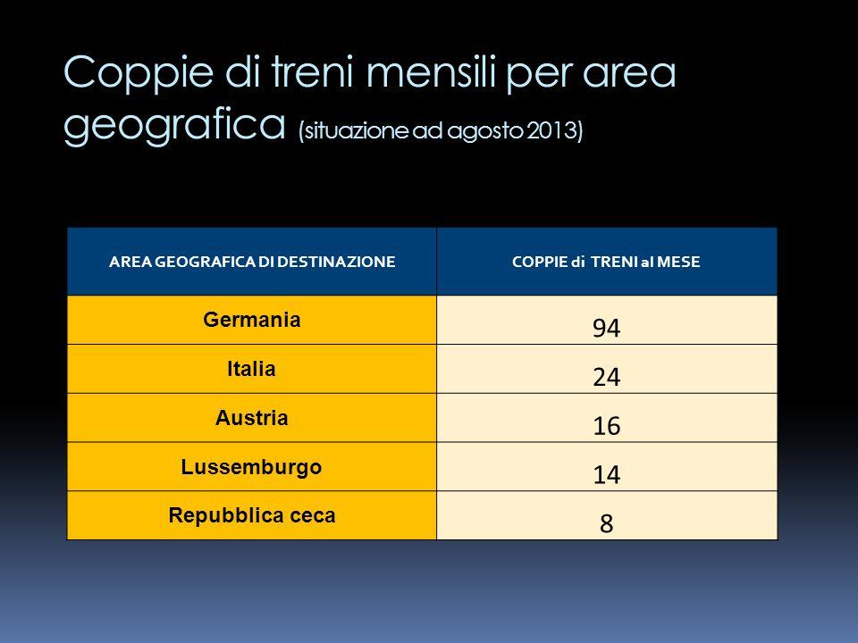 Coppie di treni mensili per area geografica (situazione ad agosto 2013) AREA GEOGRAFICA DI DESTINAZIONECOPPIE di TRENI al MESE Germania 94 Italia 24 A