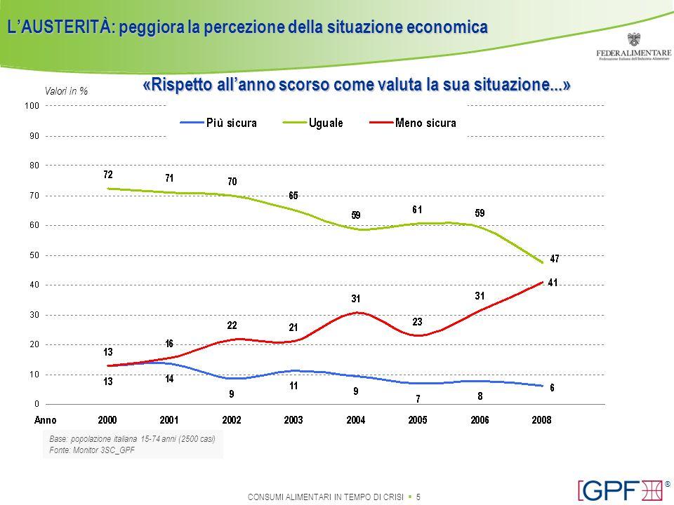 CONSUMI ALIMENTARI IN TEMPO DI CRISI 26 ® INTERESSE PER PRODOTTI SALUTISTICI Base: popolazione italiana 15-74 anni (sub campione 1248 casi nel 2008) Valori in % – Molto+abb.za interessati 2006 08-06 2008 per PREVENIRE l insorgere di malattie e disturbi fisici52.957.6+4.7 a ridotto contenuto di GRASSO/COLESTEROLO55.3 = a RIDOTTO CONTENUTO CALORICO47.752.3+4.6 a RIDOTTO CONTENUTO DI ZUCCHERO43.048.1+5.1 per RITARDARE il processo di INVECCHIAMENTO36.040.2+4.2 ARRICCHITI con sostanze salutari32.935.2+2.3 destinati ad INTEGRARE la normale alimentazione29.732.7+3.0 specifici per gli ANZIANI25.627.4+1.8 Crescono le aspettative verso cibi salutistici e funzionali.