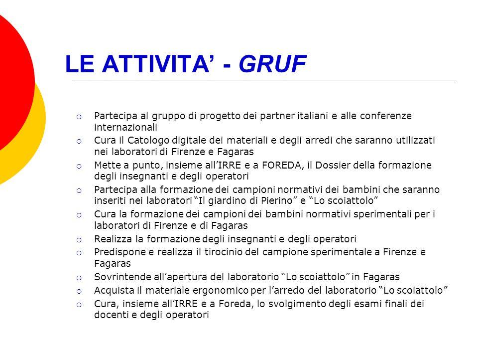 LE ATTIVITA - GRUF Partecipa al gruppo di progetto dei partner italiani e alle conferenze internazionali Cura il Catologo digitale dei materiali e deg