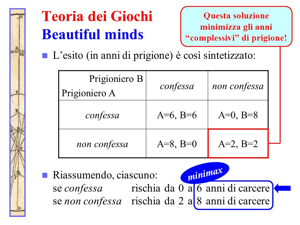 Teoria dei Giochi Beautiful minds Lesito (in anni di prigione) è così sintetizzato: Riassumendo, ciascuno: se confessarischia da 0 a 6 anni di carcere