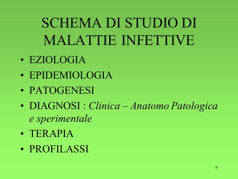 9 SCHEMA DI STUDIO DI MALATTIE INFETTIVE EZIOLOGIA EPIDEMIOLOGIA PATOGENESI DIAGNOSI : Clinica – Anatomo Patologica e sperimentale TERAPIA PROFILASSI
