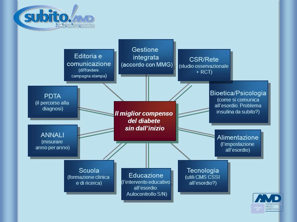 Editoria e comunicazione (diffondere campagna stampa ) Editoria e comunicazione (diffondere campagna stampa ) PDTA (il percorso alla diagnosi) PDTA (i