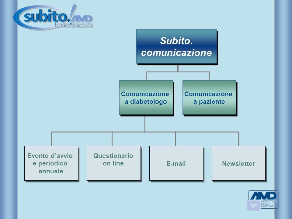 Comunicazione a diabetologo Comunicazione a diabetologo Comunicazione a paziente Comunicazione a paziente Evento davvio e periodico annuale Evento dav