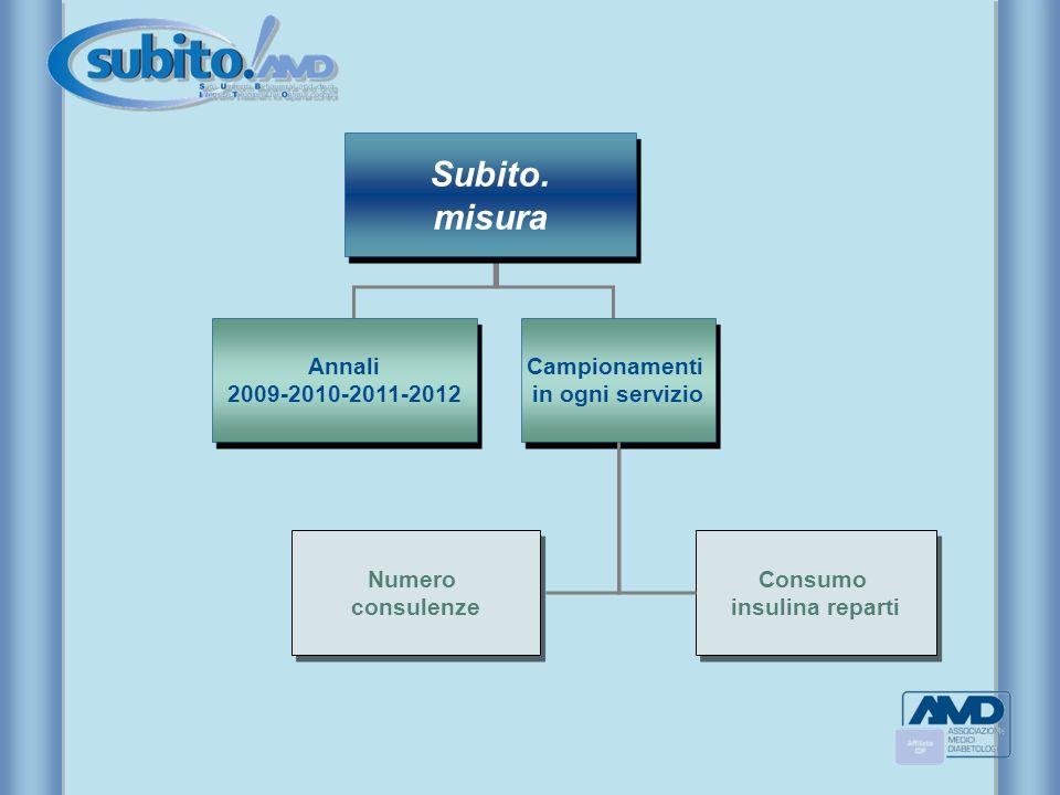 Campionamenti in ogni servizio Campionamenti in ogni servizio Numero consulenze Numero consulenze Consumo insulina reparti Consumo insulina reparti Su