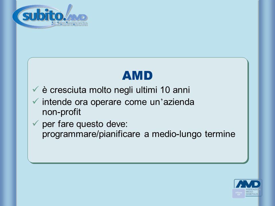 AMD è cresciuta molto negli ultimi 10 anni intende ora operare come un azienda non-profit per fare questo deve: programmare/pianificare a medio-lungo