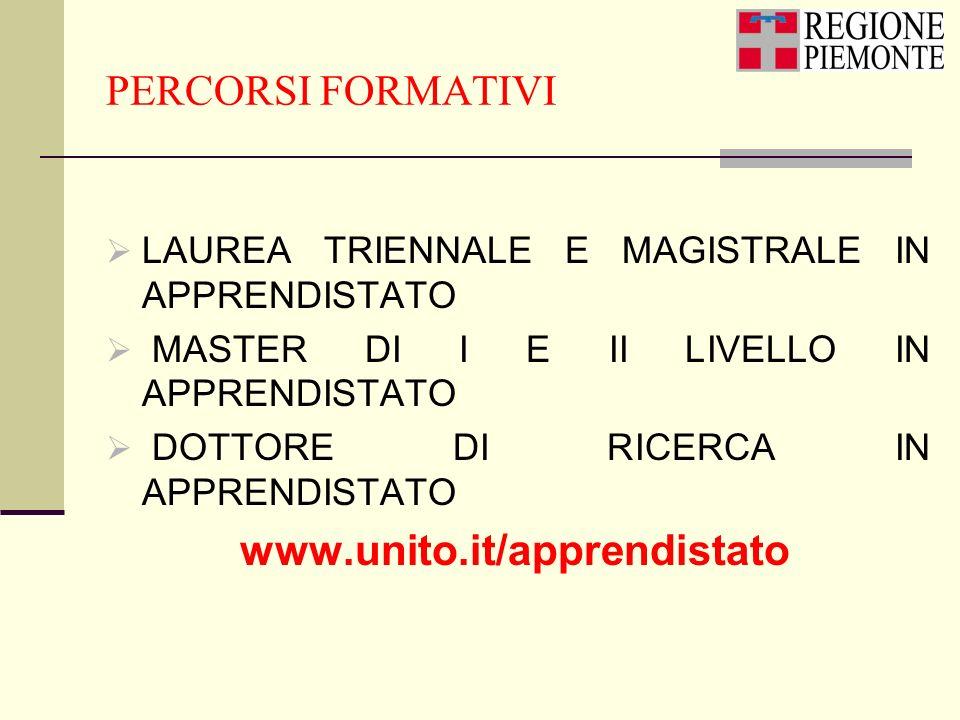 PERCORSI FORMATIVI LAUREA TRIENNALE E MAGISTRALE IN APPRENDISTATO MASTER DI I E II LIVELLO IN APPRENDISTATO DOTTORE DI RICERCA IN APPRENDISTATO www.un