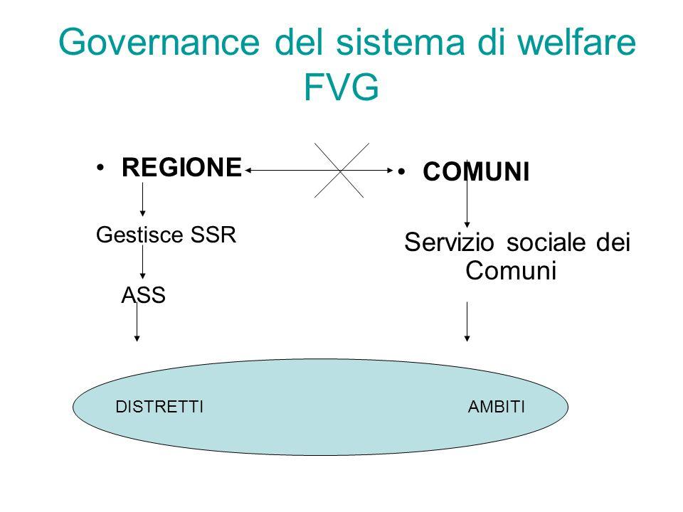 Governance del sistema di welfare FVG REGIONE Gestisce SSR ASS COMUNI Servizio sociale dei Comuni DISTRETTI AMBITI