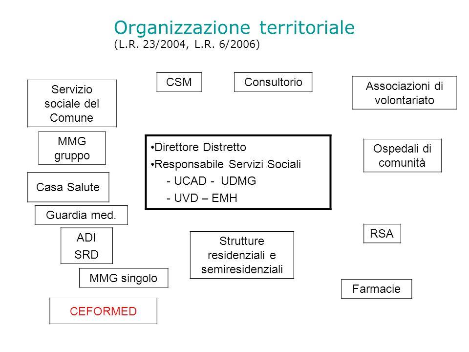Organizzazione territoriale (L.R. 23/2004, L.R. 6/2006) Servizio sociale del Comune MMG gruppo CSMConsultorio Associazioni di volontariato Direttore D
