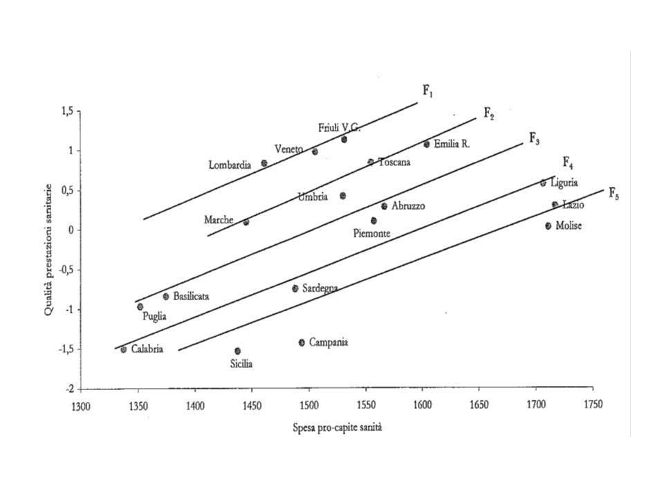 Disavanzi cumulati nel periodo 2001-2008