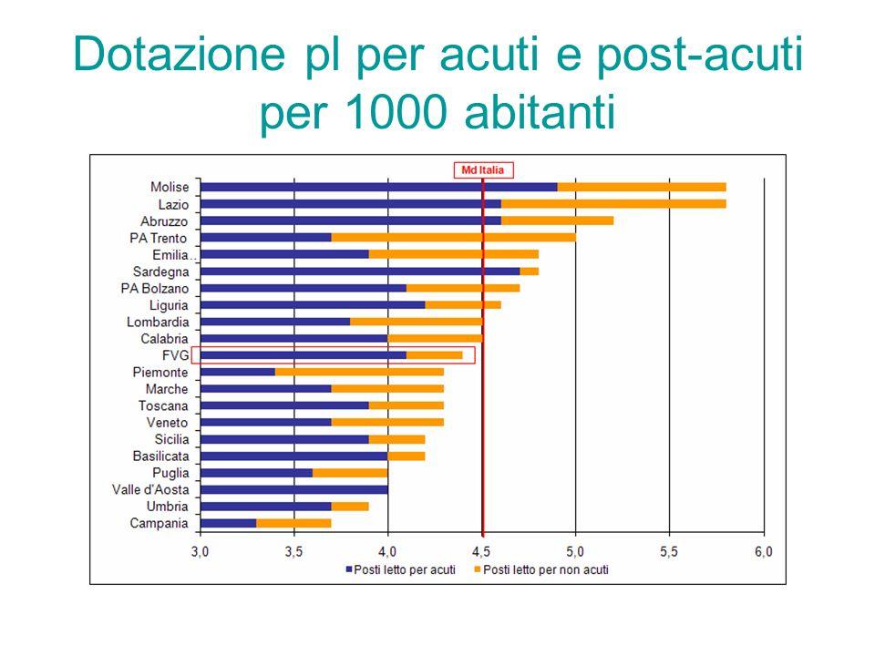 Dotazione pl per acuti e post-acuti per 1000 abitanti