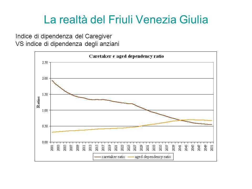 La realtà del Friuli Venezia Giulia Indice di dipendenza del Caregiver VS indice di dipendenza degli anziani
