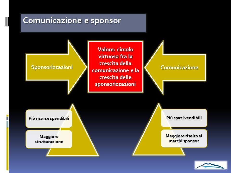 Comunicazione e sponsor Sponsorizzazioni Comunicazione Più spazi vendibili Maggiore risalto ai marchi sponsor Più risorse spendibili Maggiore struttur