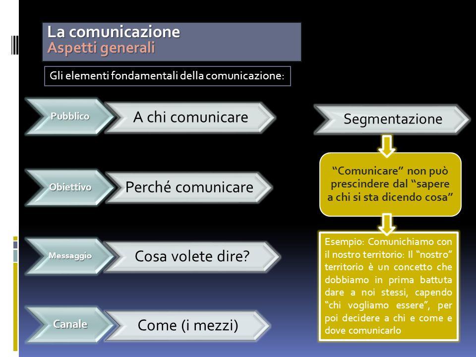 La comunicazione Aspetti generali Comunicare non può prescindere dal sapere a chi si sta dicendo cosaPubblico A chi comunicare Come (i mezzi) Obiettiv