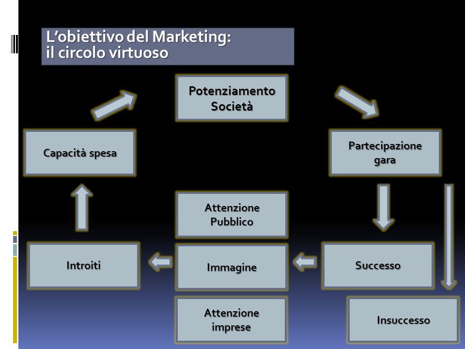 Lobiettivo del Marketing: il circolo virtuoso Introiti AttenzionePubblico Immagine Successo Attenzioneimprese PotenziamentoSocietà Partecipazionegara