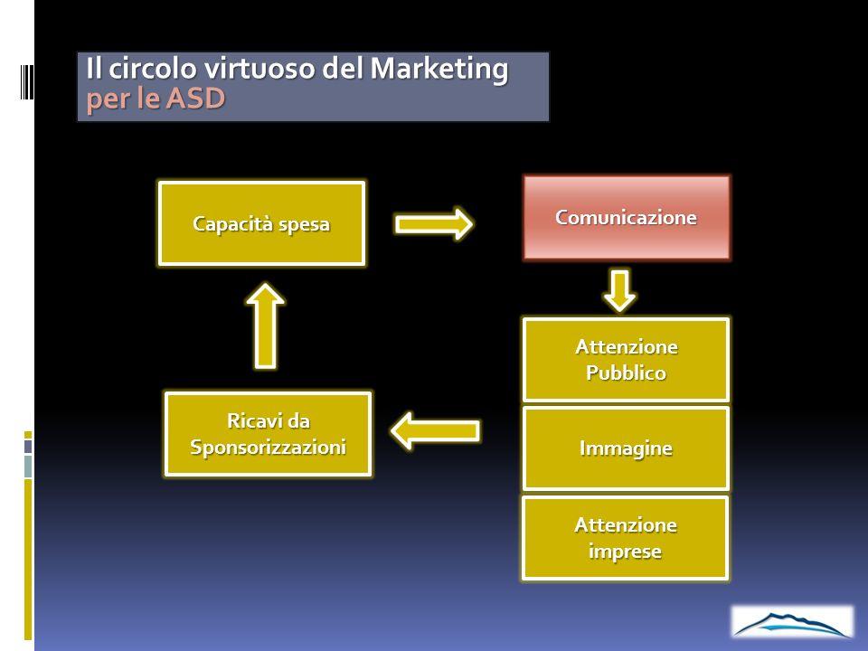Il circolo virtuoso del Marketing per le ASD Ricavi da Sponsorizzazioni AttenzionePubblico Immagine Attenzioneimprese Capacità spesa Comunicazione
