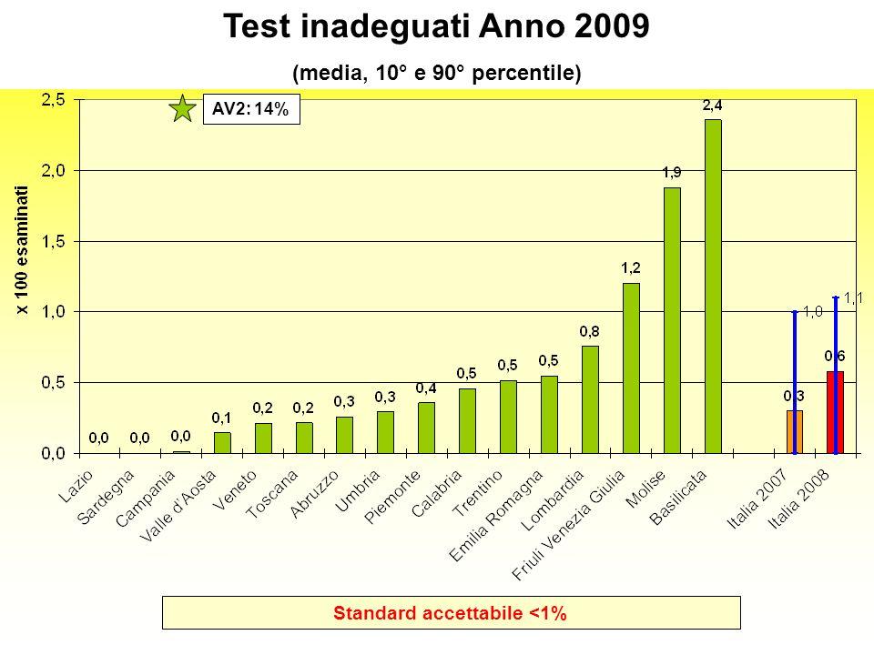 Standard accettabile <1% Test inadeguati Anno 2009 (media, 10° e 90° percentile) AV2: 14%