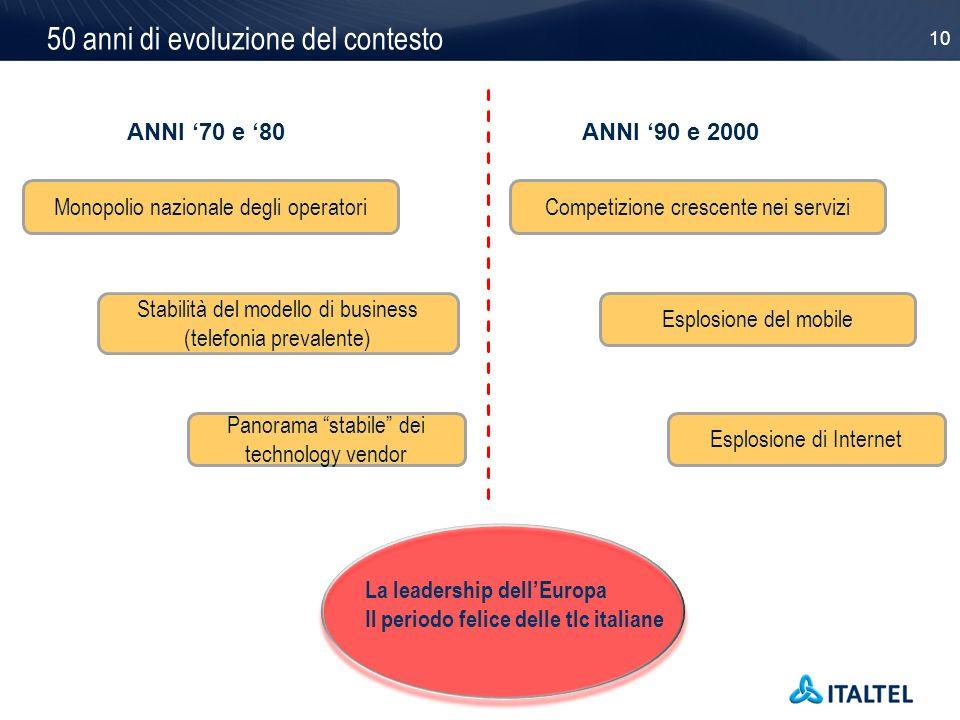 10 50 anni di evoluzione del contesto La leadership dellEuropa Il periodo felice delle tlc italiane ANNI 70 e 80ANNI 90 e 2000 Competizione crescente