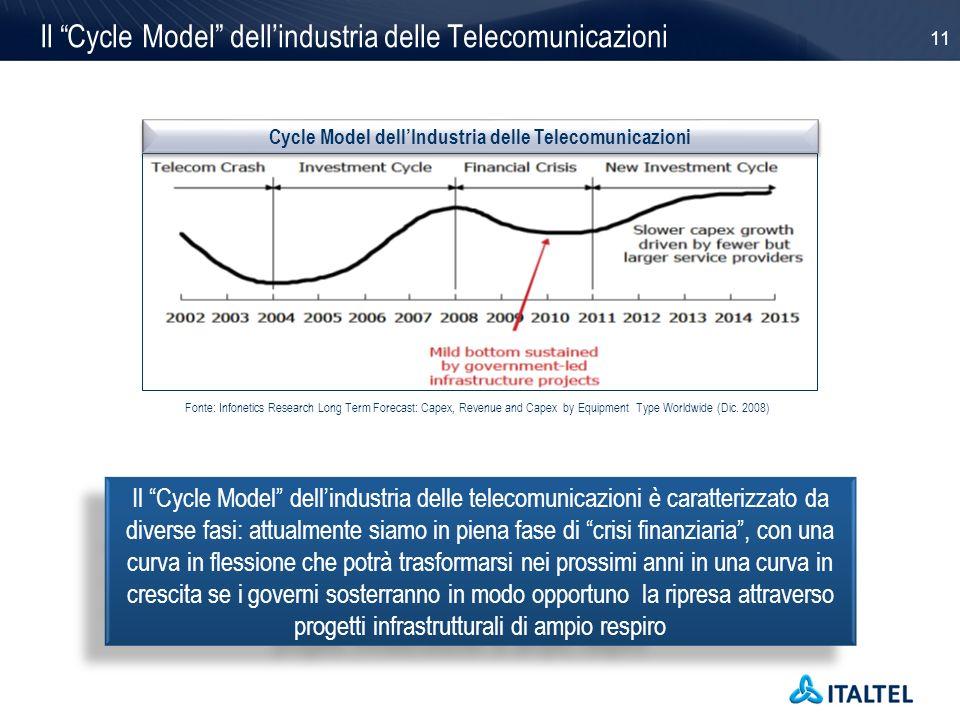 11 Il Cycle Model dellindustria delle Telecomunicazioni Il Cycle Model dellindustria delle telecomunicazioni è caratterizzato da diverse fasi: attualm