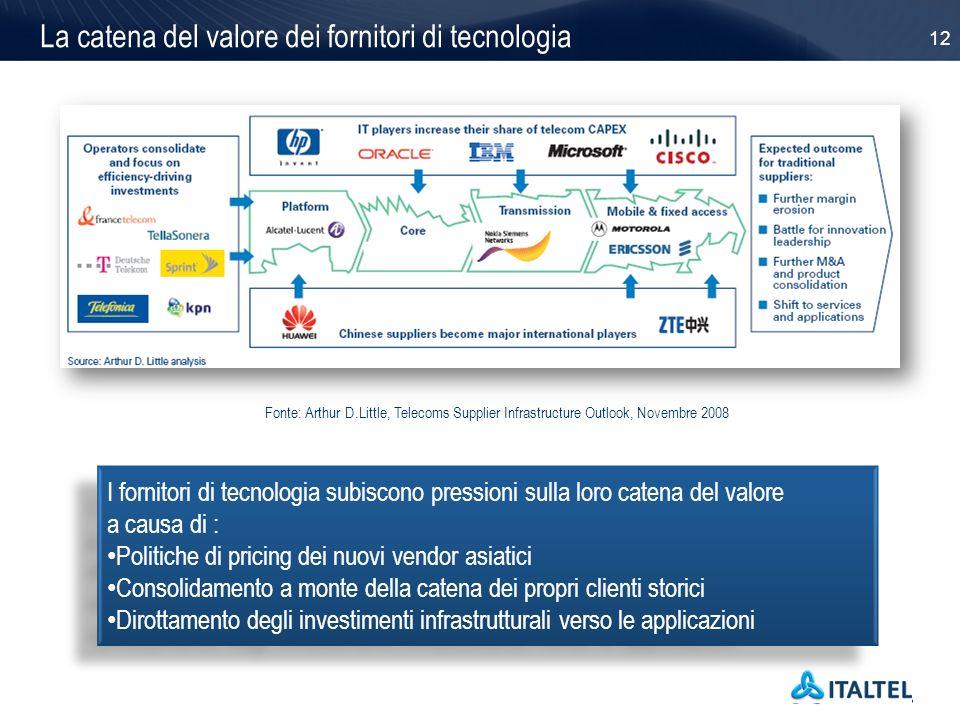 12 La catena del valore dei fornitori di tecnologia I fornitori di tecnologia subiscono pressioni sulla loro catena del valore a causa di : Politiche