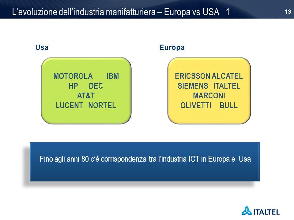 13 Levoluzione dellindustria manifatturiera – Europa vs USA 1 UsaEuropa MOTOROLA IBM HP DEC AT&T LUCENT NORTEL ERICSSON ALCATEL SIEMENS ITALTEL MARCON