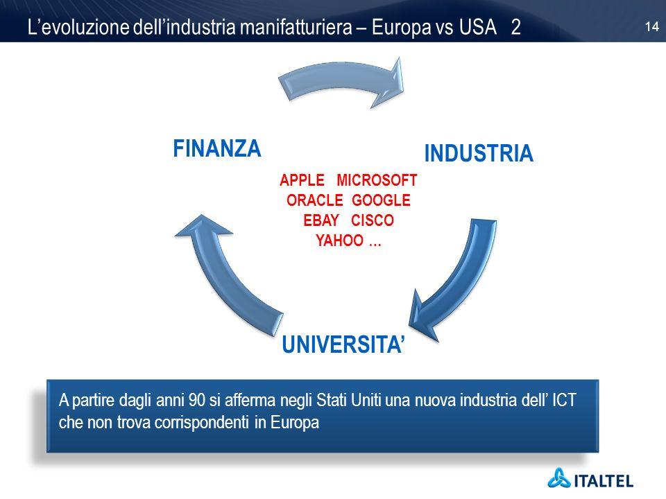 14 Levoluzione dellindustria manifatturiera – Europa vs USA 2 INDUSTRIA UNIVERSITA FINANZA APPLE MICROSOFT ORACLE GOOGLE EBAY CISCO YAHOO … A partire